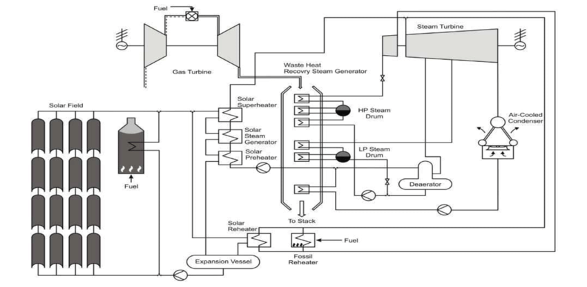 Schematic diagram of the integrated solar combined cycle