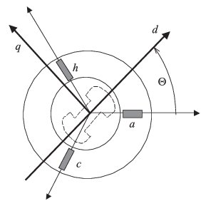 (PDF) Improvement of synchronous and asynchronous motor
