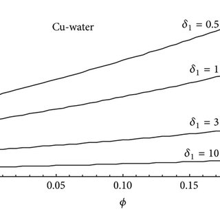 Comparing the variation of temperature distribution θ(η