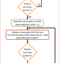 flow chart of the led based spectrophotometer software  [ 698 x 1347 Pixel ]