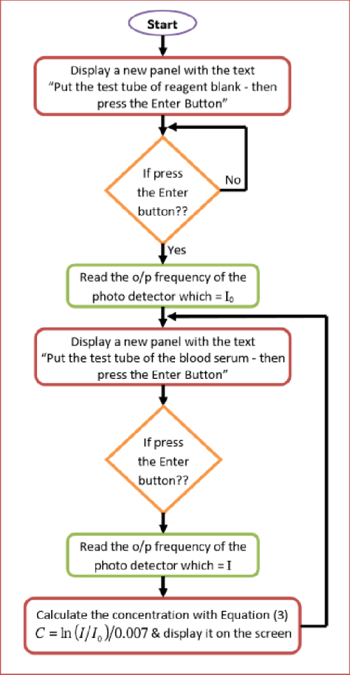 small resolution of flow chart of the led based spectrophotometer software
