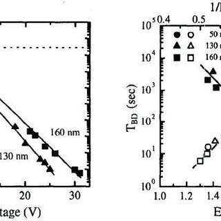 Figure(C.4) (a)Punchthrough in a MOS transistor (b) the