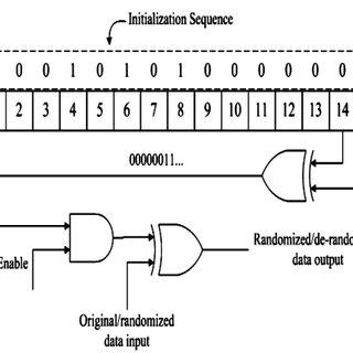 (PDF) Implementing a Standard DVB-T System using MATLAB