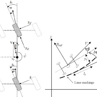 (PDF) Vehicle dynamics and road curvature estimation for