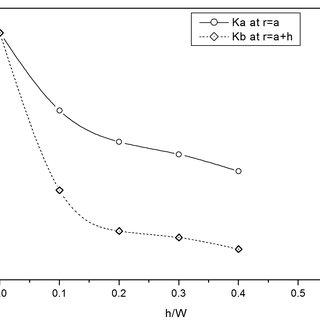 Variation of the stress concentration factor Kt based on