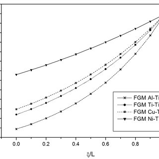 (PDF) On the Reduction of Stress Concentration Factor