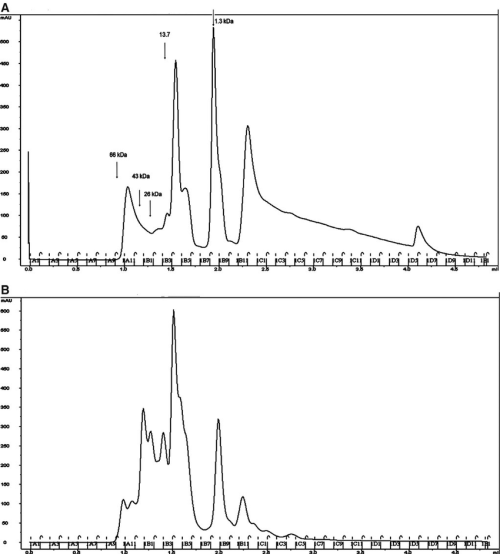 small resolution of separation of non infected and infected salivary gland extract components by gel filtration salivary