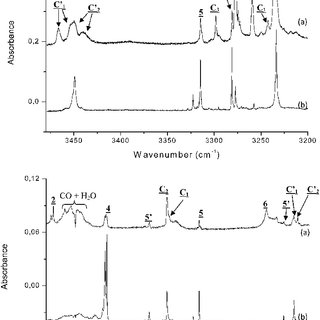 UV spectra of compounds 1 (dash line) and 2 (black line