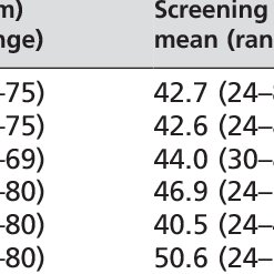 Exposure factors used for radiography and fluoroscopy