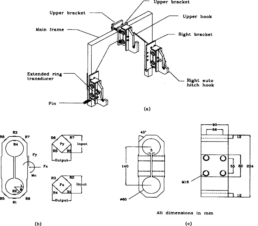 (a) Three-point auto hitch dynamometer. (b) Full bridge
