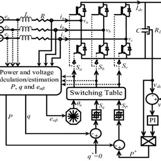 (PDF) Direct power control scheme based on disturbance