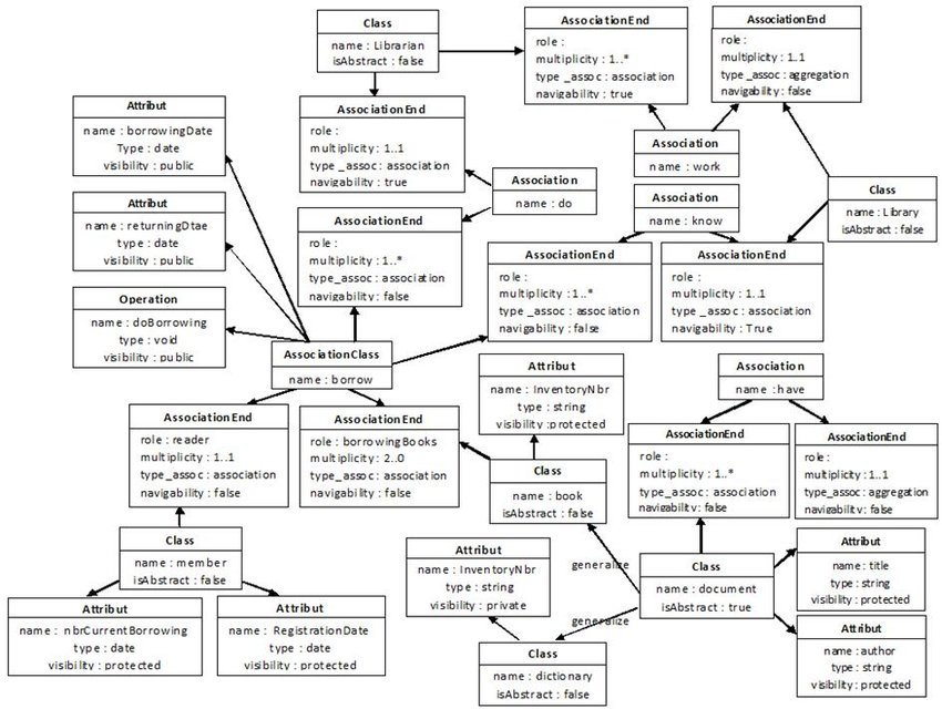Representation of class diagram in the form of an UML