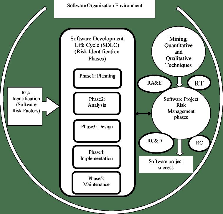 Conceptual Framework for Software Project Risk Management