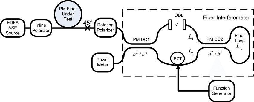 Block diagram of All fiber optical coherence domain
