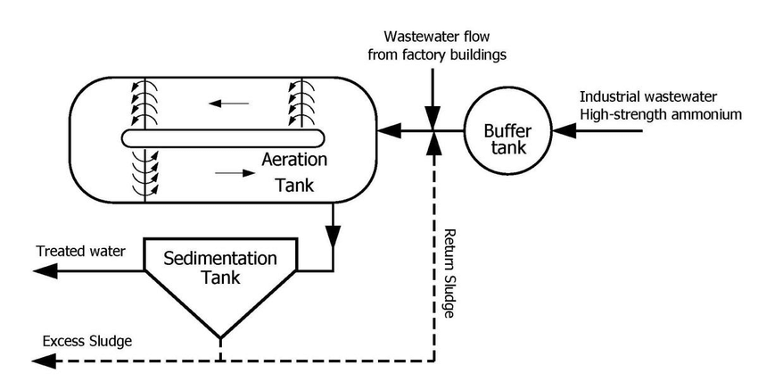   Schematic of the industrial wastewater treatment plant