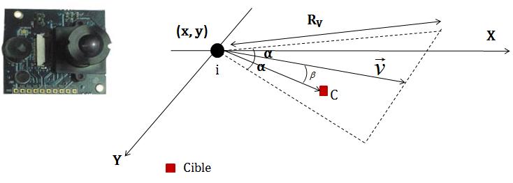 2-Imote2 [2] et le champ de vision d'un capteur caméra