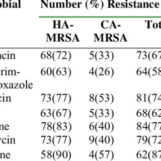 Antibiotic resistance profiles of 109 MRSA strains