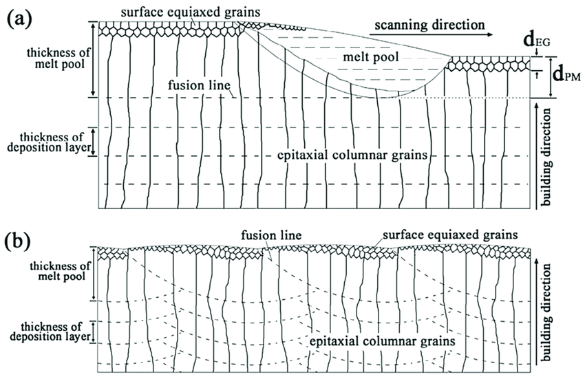 Schematic illustration for the formation of large columnar