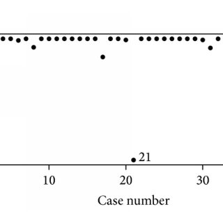 (PDF) A Variance Shift Model for Detection of Outliers in