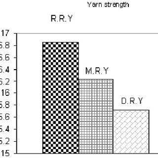 (PDF) Study on the Dyed Cotton Fibers Damage in Spinning