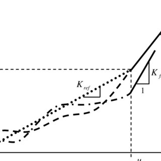 Load-displacement curve for three possible non-linear