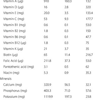 Energy, zinc, vitamin A and iron intakes and % coverage of