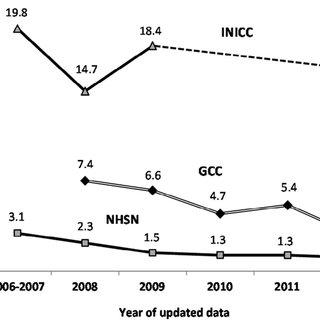 (PDF) Ventilator-associated pneumonia rates in critical