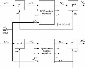 System dynamics interconnection block diagram   Download Scientific Diagram