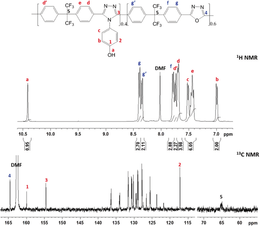 H NMR and 13 C NMR (DMF-d 7 ) spectra of copolyazoles