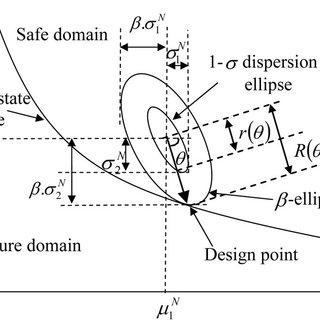 (PDF) Reliability-Based Analysis of Strip Footings Using