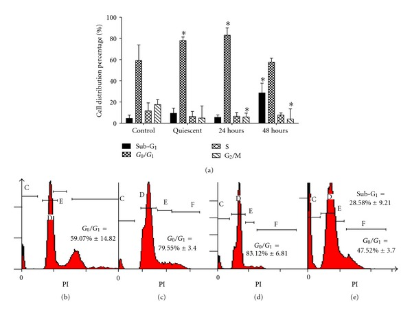 The distribution of VSMCs cell cycle phases after BA