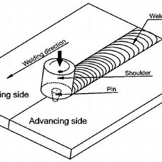 (PDF) TEMPERATURE VALIDATION FOR FRICTION STIR WELDING