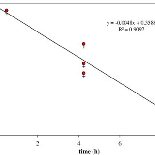 Plot of lnðTOC∕TOC o Þ versus time for the FWW at a