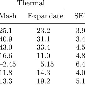 (PDF) Effect of feed grinding methods with and without