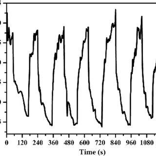 Static mode resistance transient behavior of a gas sensor