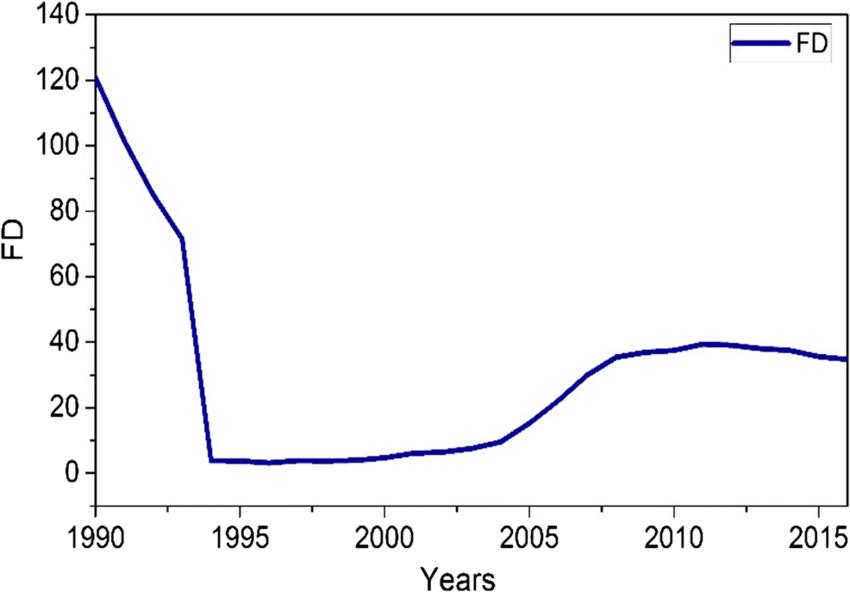 Financial development trend from 1990-2016. Source: World