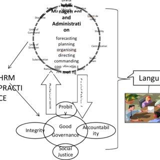 (PDF) A Contextual Framework of Henry Fayol's 14