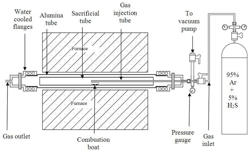 A schematic diagram of the experimental set up using a