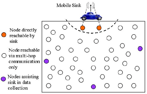 Network architecture of a mobile wireless sensor network