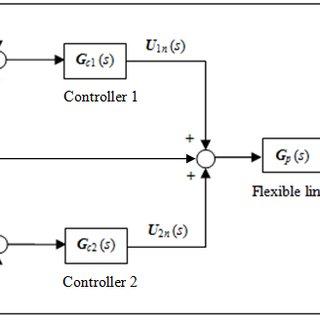 (PDF) COMPARISON BETWEEN THE ONE PIEZOELECTRIC ACTUATOR