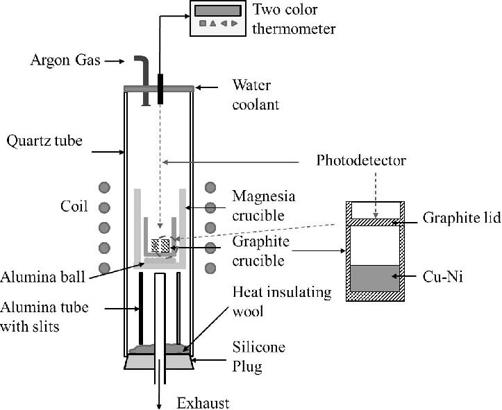 Schematic of experimental apparatus of high frequency