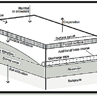 Hydrologic characteristics and processes that could occur