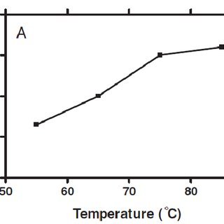 Optimization of esterification conditions for temperature