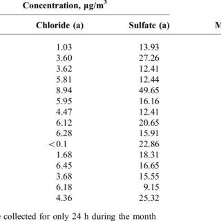 (PDF) Corrosion of Bare and Galvanized Mild Steel in