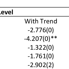 (PDF) The Impact of Macroeconomics Variables toward Stock