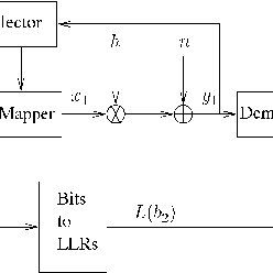 Block diagram of the JSC-aided TTCM decoder conceived for