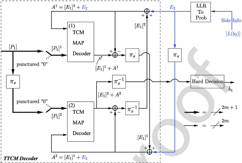 Block diagram of the DJSTTCM decoder of the DJSTTCM scheme