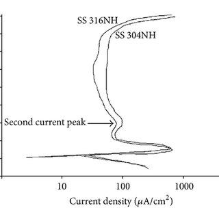 Schematic representation of precipitation of chromium