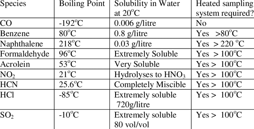 . Boiling point and water solubility of toxic fire gases