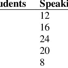 (PDF) A Comparative Study of Proficiency in Speaking and